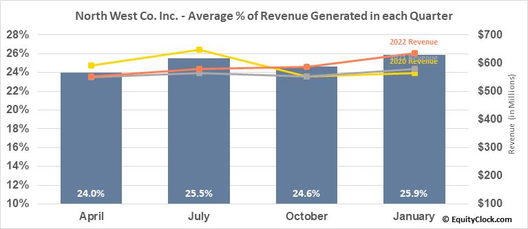North West Co. Inc. (TSE:NWC.TO) Revenue Seasonality