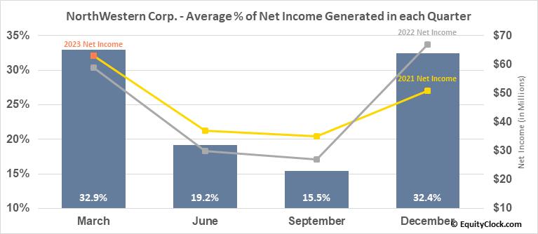 NorthWestern Corp. (NYSE:NWE) Net Income Seasonality