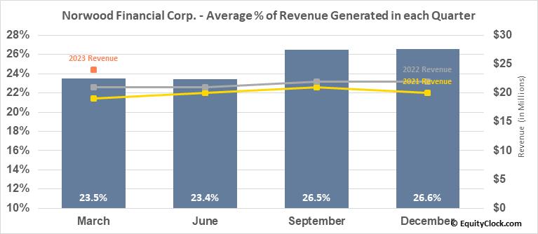 Norwood Financial Corp. (NASD:NWFL) Revenue Seasonality