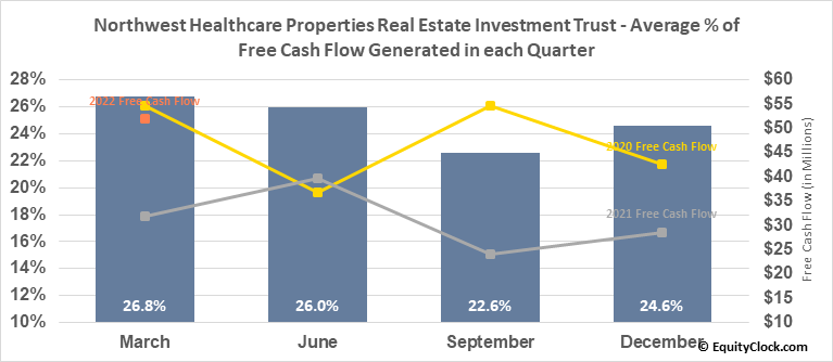 Northwest Healthcare Properties Real Estate Investment Trust (TSE:NWH/UN.TO) Free Cash Flow Seasonality
