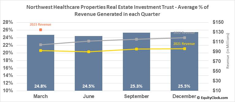 Northwest Healthcare Properties Real Estate Investment Trust (TSE:NWH/UN.TO) Revenue Seasonality