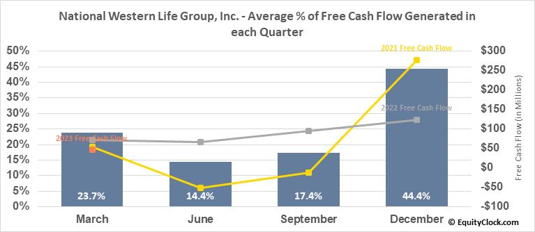 National Western Life Group, Inc. (NASD:NWLI) Free Cash Flow Seasonality