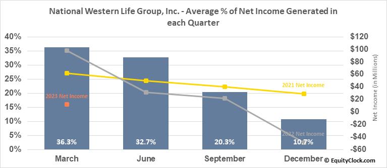 National Western Life Group, Inc. (NASD:NWLI) Net Income Seasonality