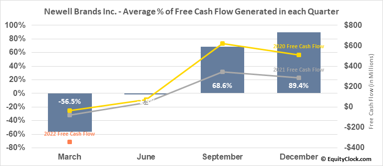 Newell Brands Inc. (NASD:NWL) Free Cash Flow Seasonality