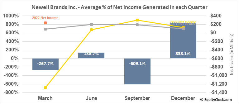 Newell Brands Inc. (NASD:NWL) Net Income Seasonality