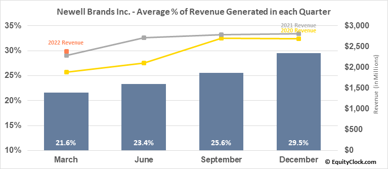 Newell Brands Inc. (NASD:NWL) Revenue Seasonality