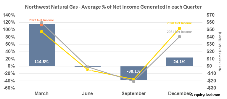 Northwest Natural Gas (NYSE:NWN) Net Income Seasonality