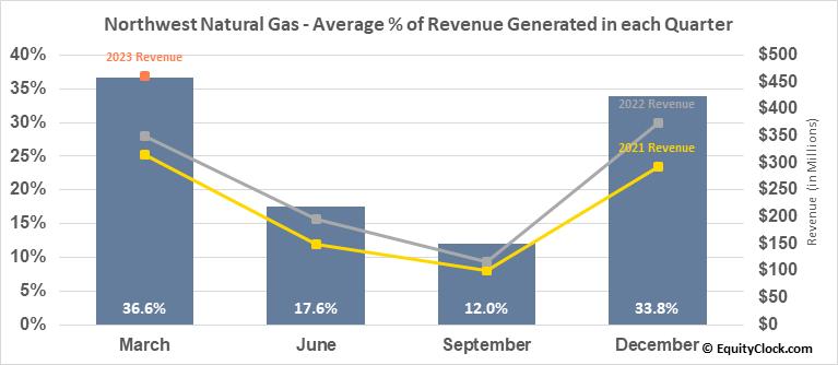 Northwest Natural Gas (NYSE:NWN) Revenue Seasonality