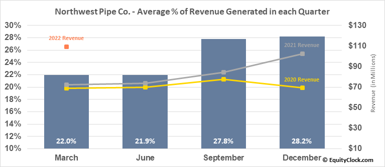 Northwest Pipe Co. (NASD:NWPX) Revenue Seasonality