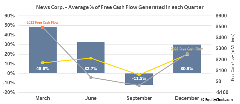 News Corp. (NASD:NWS) Free Cash Flow Seasonality