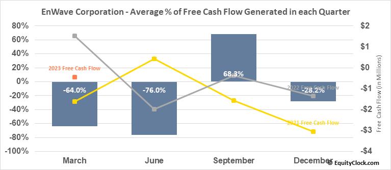 EnWave Corporation (OTCMKT:NWVCF) Free Cash Flow Seasonality