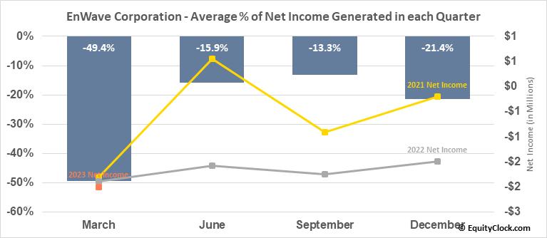 EnWave Corporation (OTCMKT:NWVCF) Net Income Seasonality