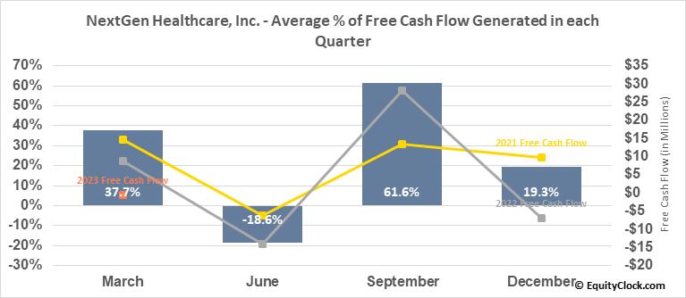 NextGen Healthcare, Inc. (NASD:NXGN) Free Cash Flow Seasonality