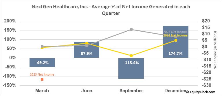 NextGen Healthcare, Inc. (NASD:NXGN) Net Income Seasonality