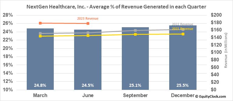 NextGen Healthcare, Inc. (NASD:NXGN) Revenue Seasonality