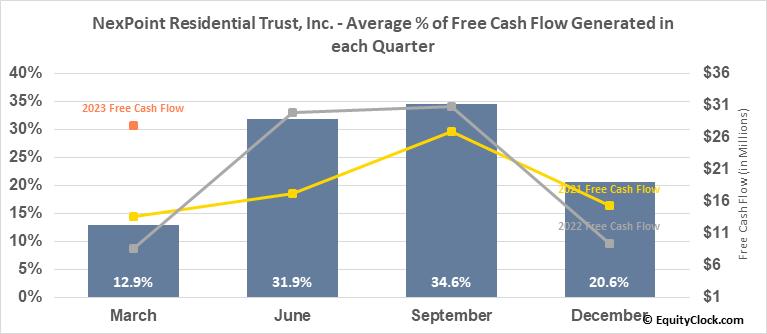 NexPoint Residential Trust, Inc. (NYSE:NXRT) Free Cash Flow Seasonality