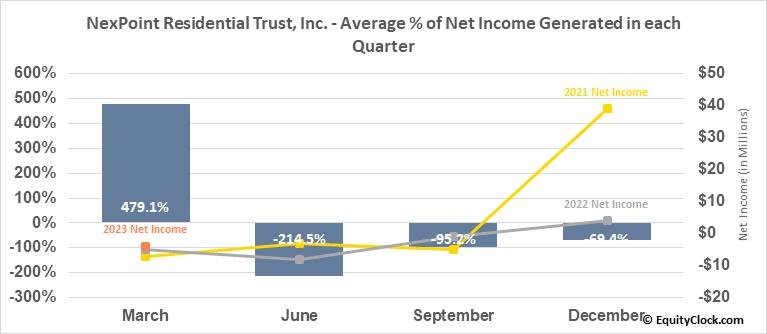 NexPoint Residential Trust, Inc. (NYSE:NXRT) Net Income Seasonality
