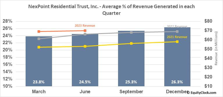 NexPoint Residential Trust, Inc. (NYSE:NXRT) Revenue Seasonality