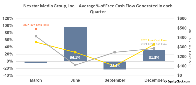 Nexstar Media Group, Inc. (NASD:NXST) Free Cash Flow Seasonality