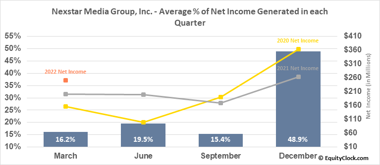 Nexstar Media Group, Inc. (NASD:NXST) Net Income Seasonality