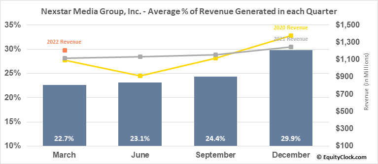 Nexstar Media Group, Inc. (NASD:NXST) Revenue Seasonality