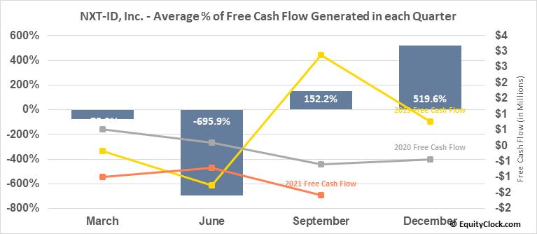 NXT-ID, Inc. (NASD:NXTD) Free Cash Flow Seasonality