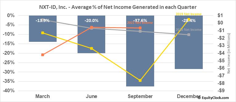 NXT-ID, Inc. (NASD:NXTD) Net Income Seasonality
