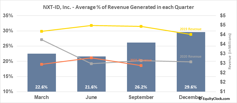 NXT-ID, Inc. (NASD:NXTD) Revenue Seasonality