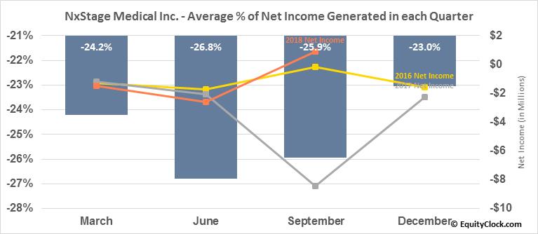 NxStage Medical Inc. (NASD:NXTM) Net Income Seasonality