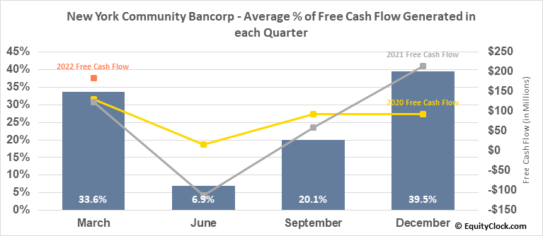 New York Community Bancorp (NYSE:NYCB) Free Cash Flow Seasonality