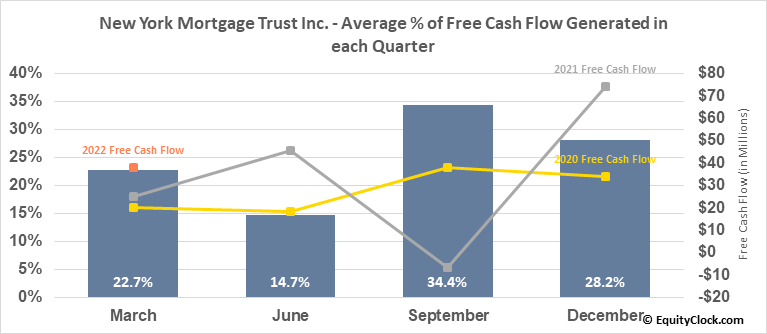 New York Mortgage Trust Inc. (NASD:NYMT) Free Cash Flow Seasonality