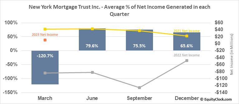 New York Mortgage Trust Inc. (NASD:NYMT) Net Income Seasonality