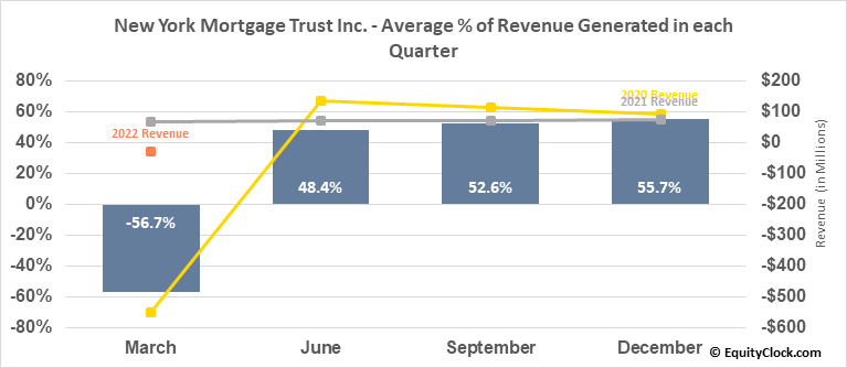 New York Mortgage Trust Inc. (NASD:NYMT) Revenue Seasonality