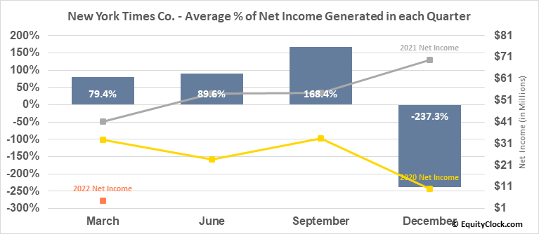 New York Times Co. (NYSE:NYT) Net Income Seasonality