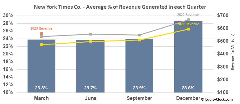 New York Times Co. (NYSE:NYT) Revenue Seasonality