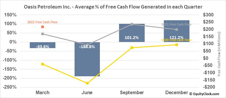 Oasis Petroleum Inc. (NYSE:OAS) Free Cash Flow Seasonality