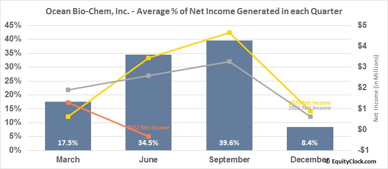 Ocean Bio-Chem, Inc. (NASD:OBCI) Net Income Seasonality