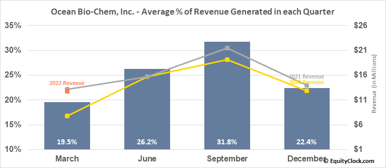 Ocean Bio-Chem, Inc. (NASD:OBCI) Revenue Seasonality