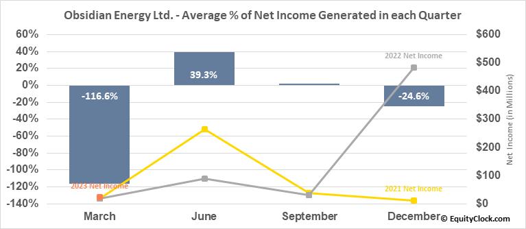 Obsidian Energy Ltd. (NYSE:OBE) Net Income Seasonality