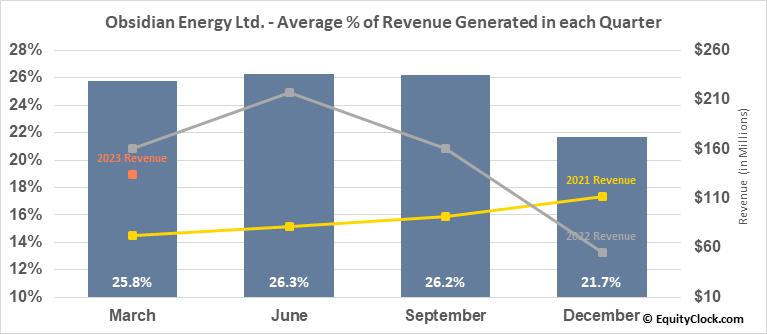 Obsidian Energy Ltd. (NYSE:OBE) Revenue Seasonality