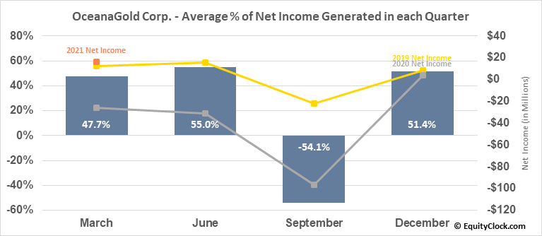OceanaGold Corp. (OTCMKT:OCANF) Net Income Seasonality