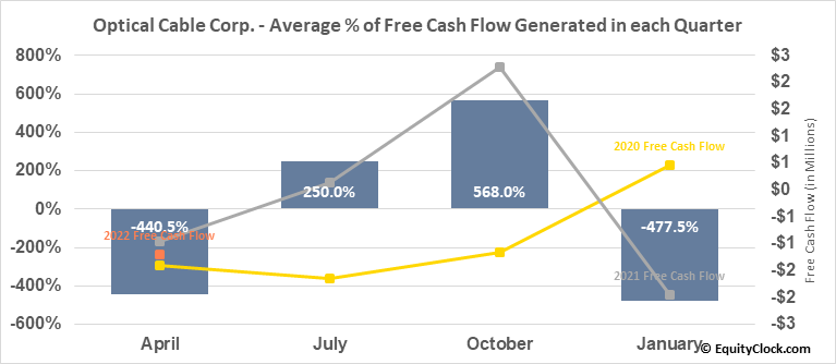 Optical Cable Corp. (NASD:OCC) Free Cash Flow Seasonality