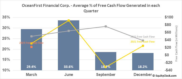OceanFirst Financial Corp. (NASD:OCFC) Free Cash Flow Seasonality