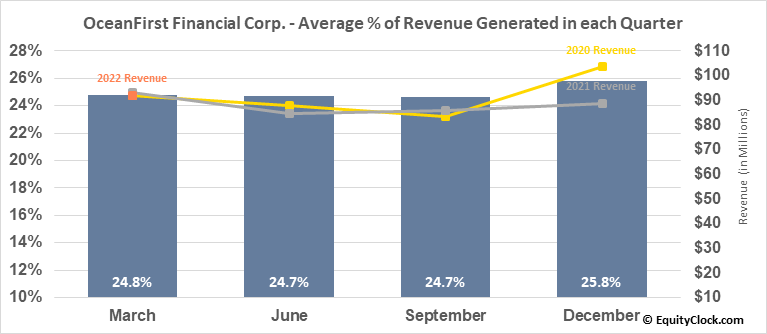 OceanFirst Financial Corp. (NASD:OCFC) Revenue Seasonality