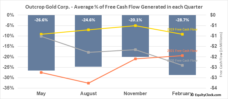 Outcrop Gold Corp. (TSXV:OCG.V) Free Cash Flow Seasonality