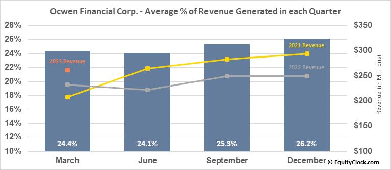 Ocwen Financial Corp. (NYSE:OCN) Revenue Seasonality