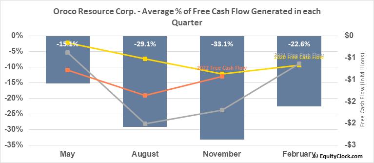 Oroco Resource Corp. (TSXV:OCO.V) Free Cash Flow Seasonality