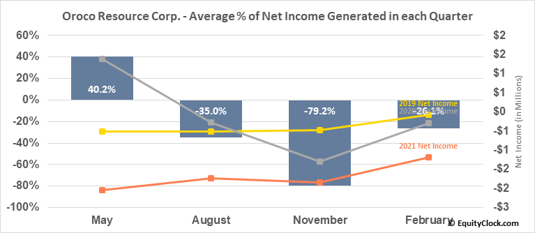 Oroco Resource Corp. (TSXV:OCO.V) Net Income Seasonality