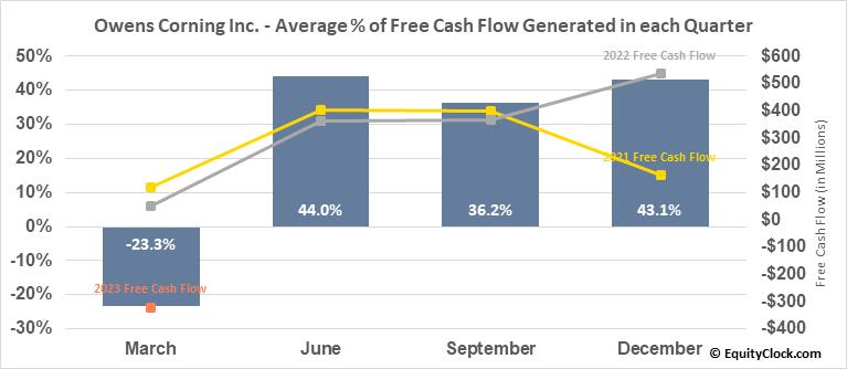 Owens Corning Inc. (NYSE:OC) Free Cash Flow Seasonality
