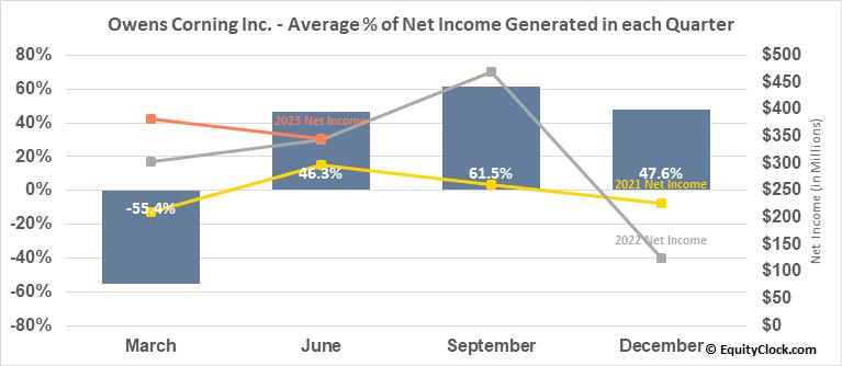 Owens Corning Inc. (NYSE:OC) Net Income Seasonality